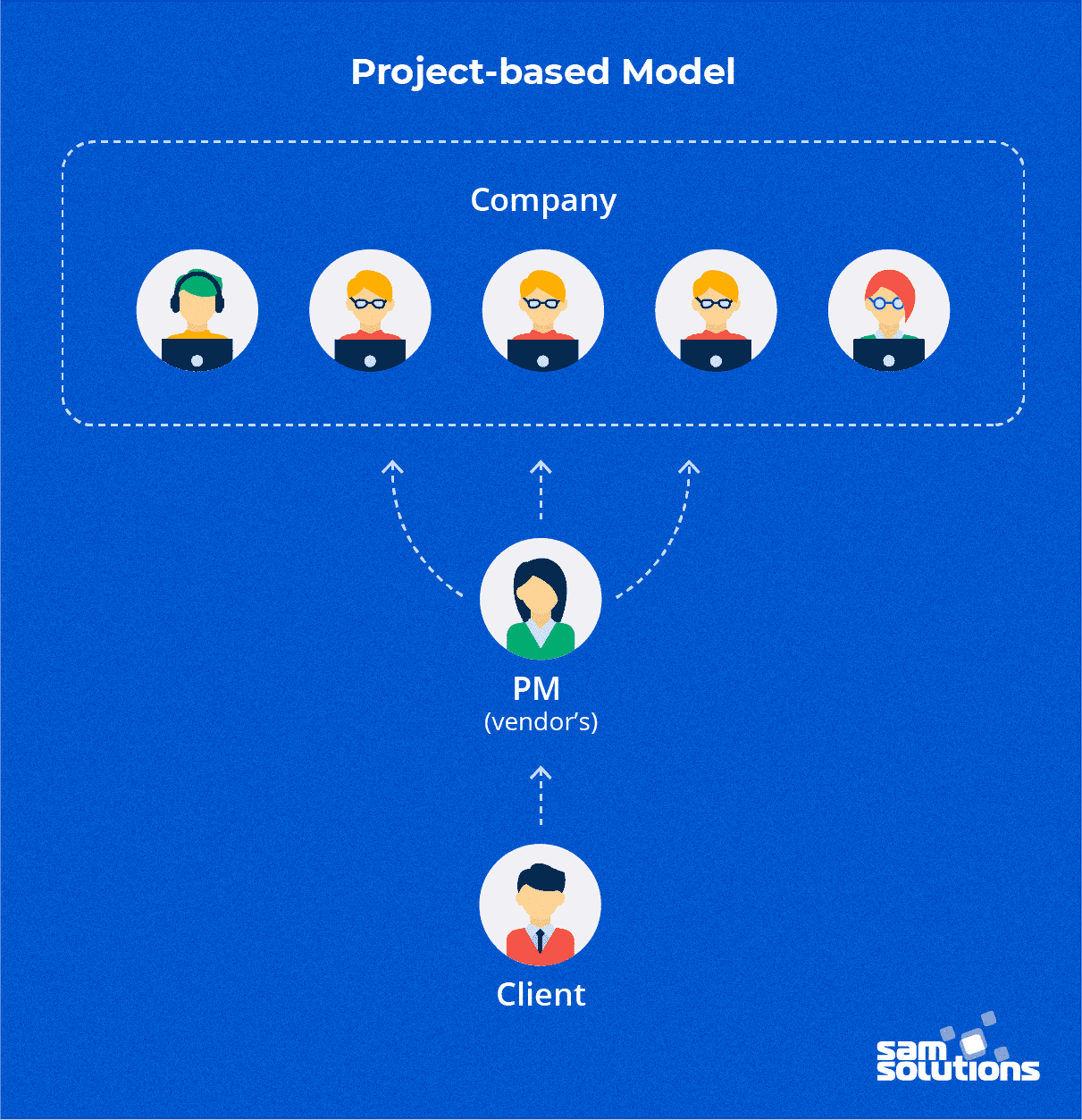 Project-based-outsourcing-model-photo