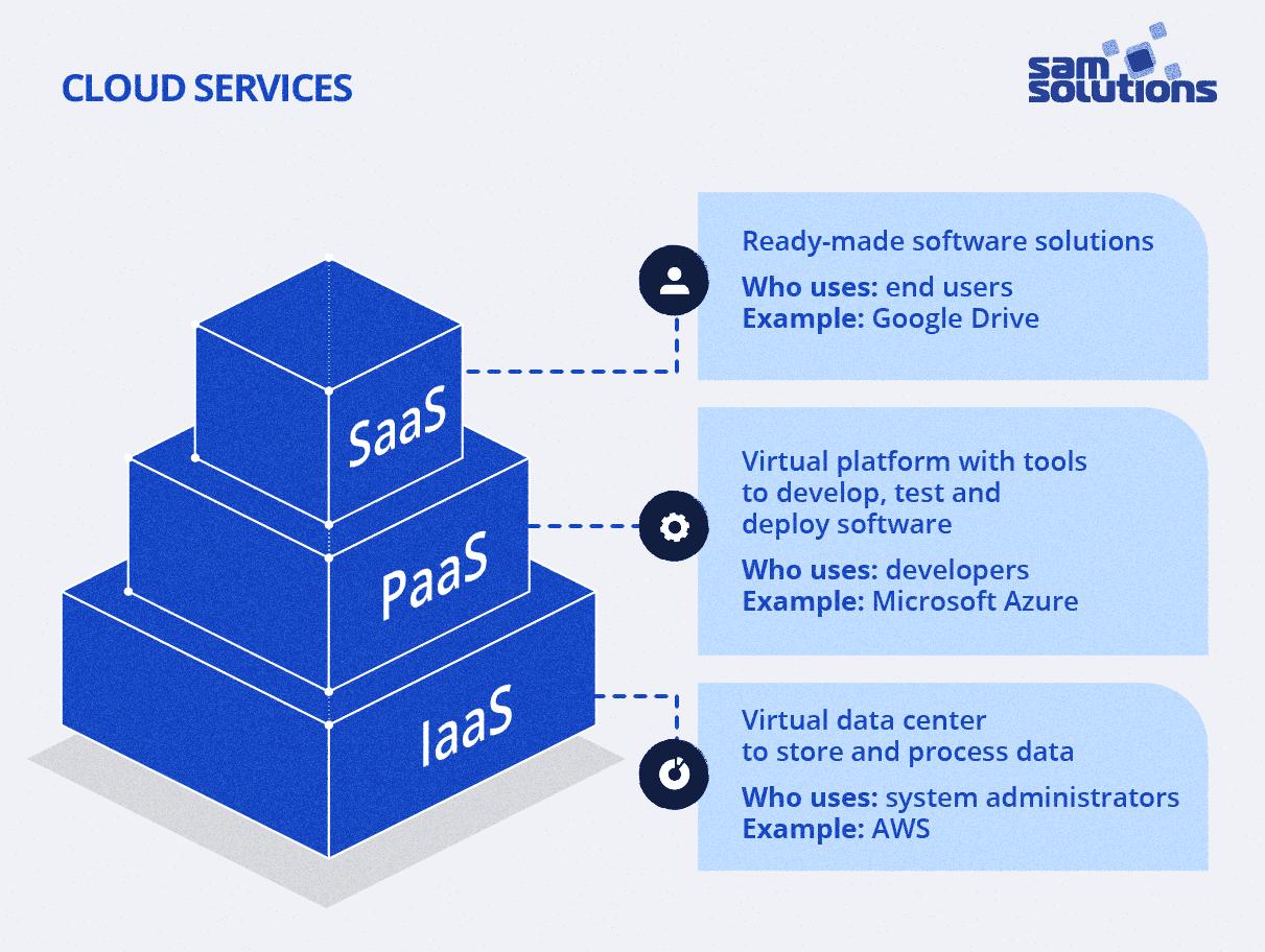 IaaS-PaaS-SaaS-cloud-services