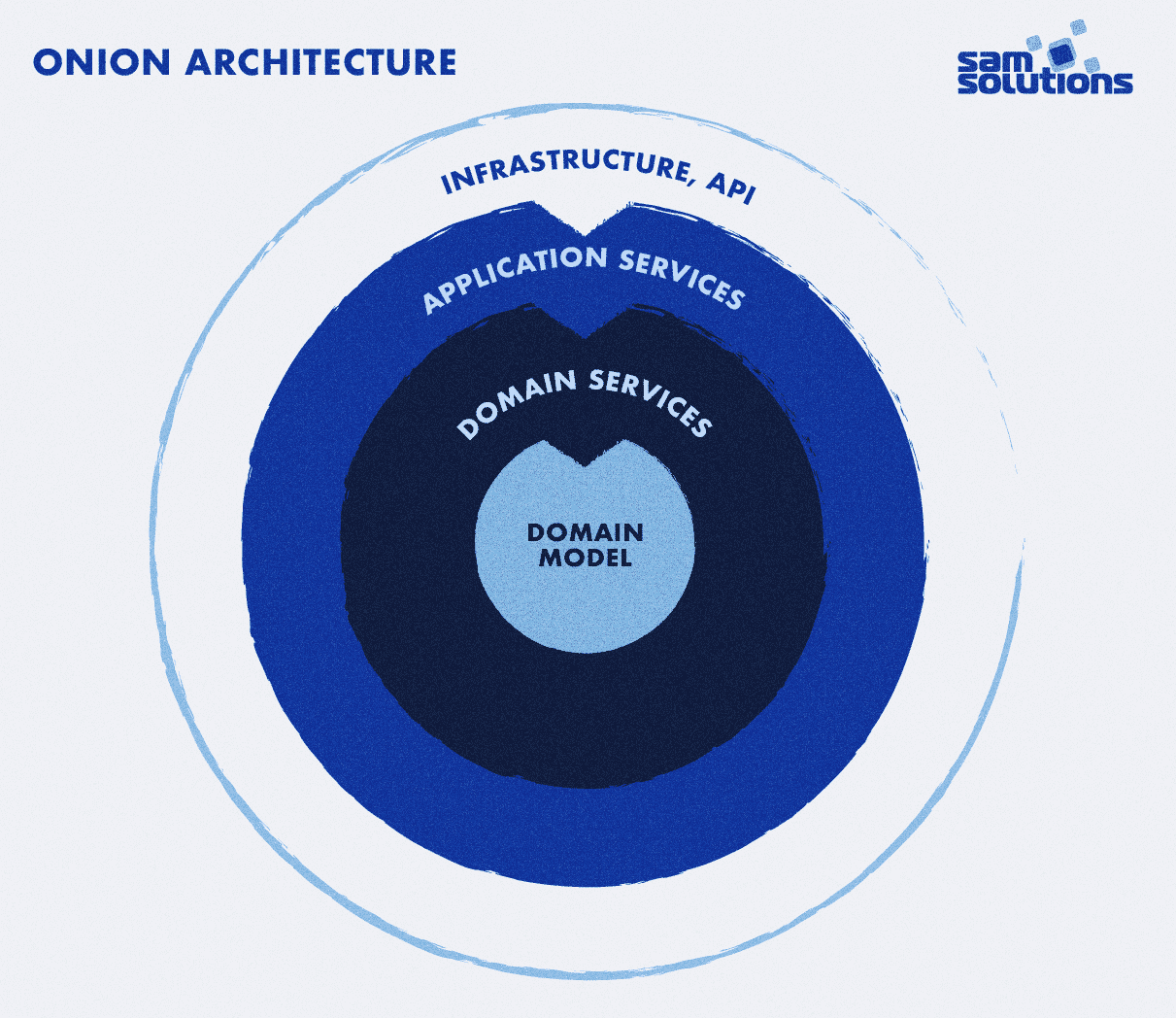 Using-onion-architecture-to-build-microservices