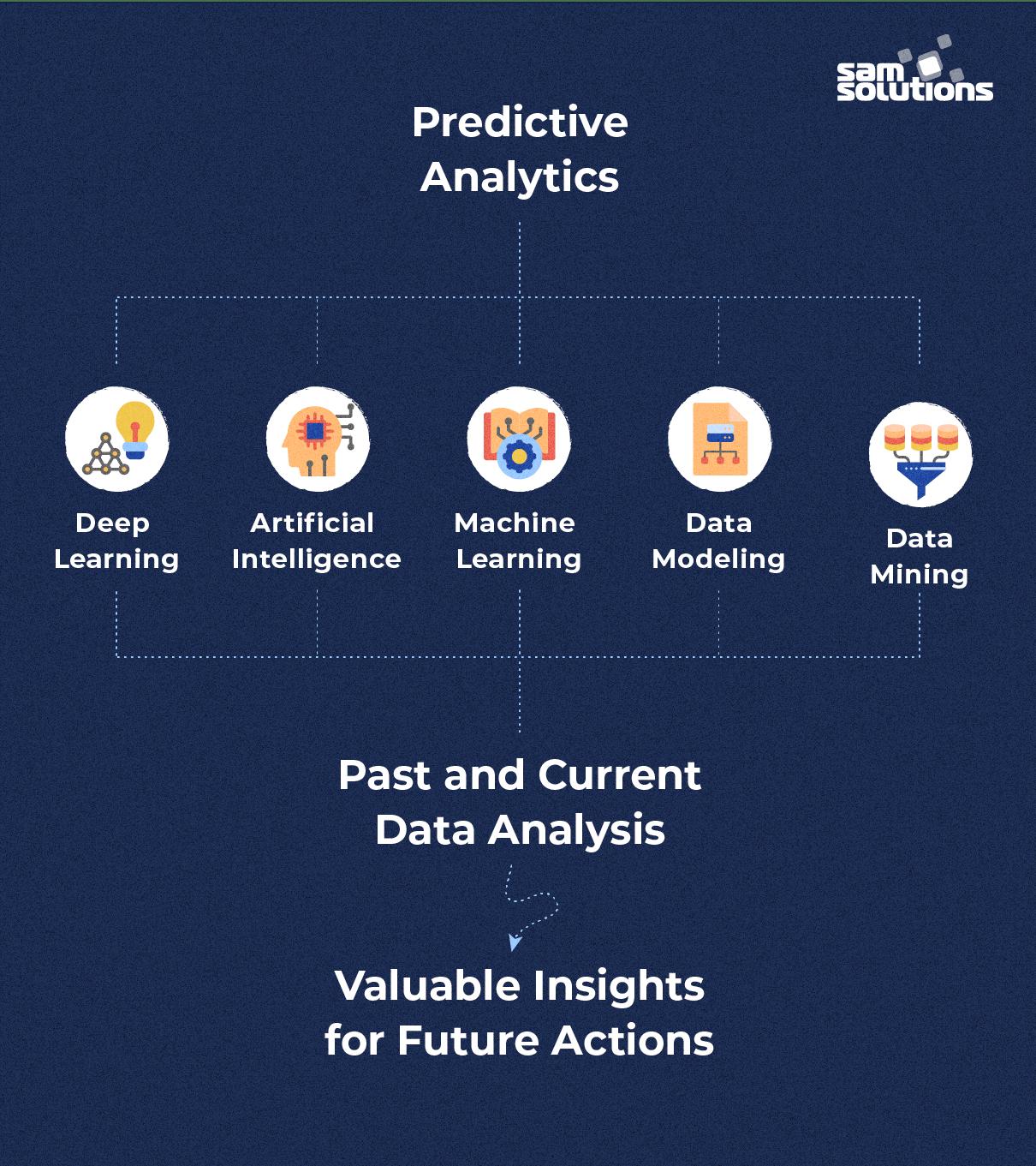 Predictive-analytics-what-is-it
