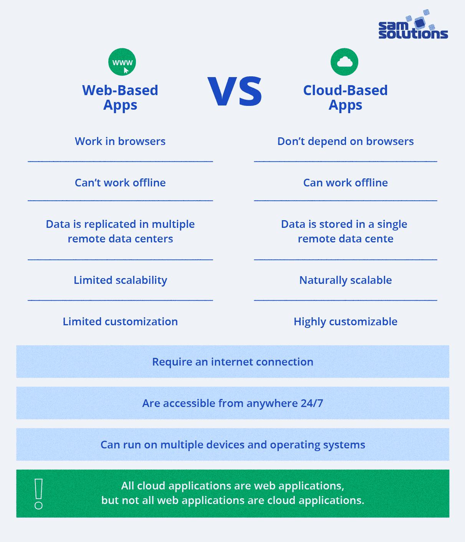 Cloud-vs-web-solutions