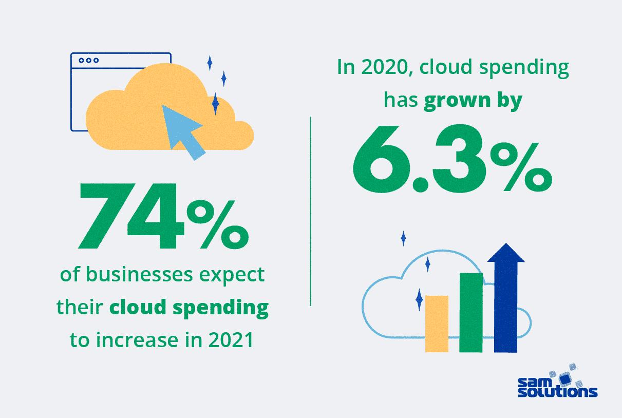 software-development-trends-2021-cloud-growth