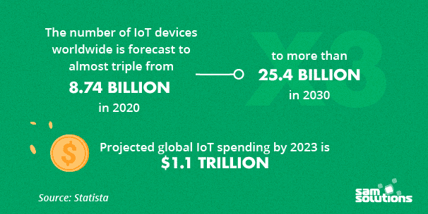 IoT-among-top-tech-trends-2021