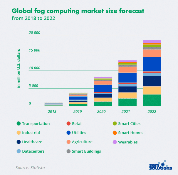 fog-computing-among-top-tech-trends