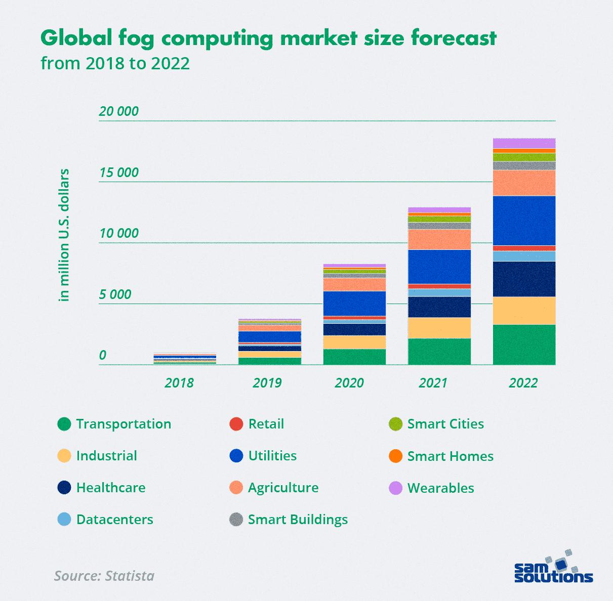 top-tech-trends-fog-computing