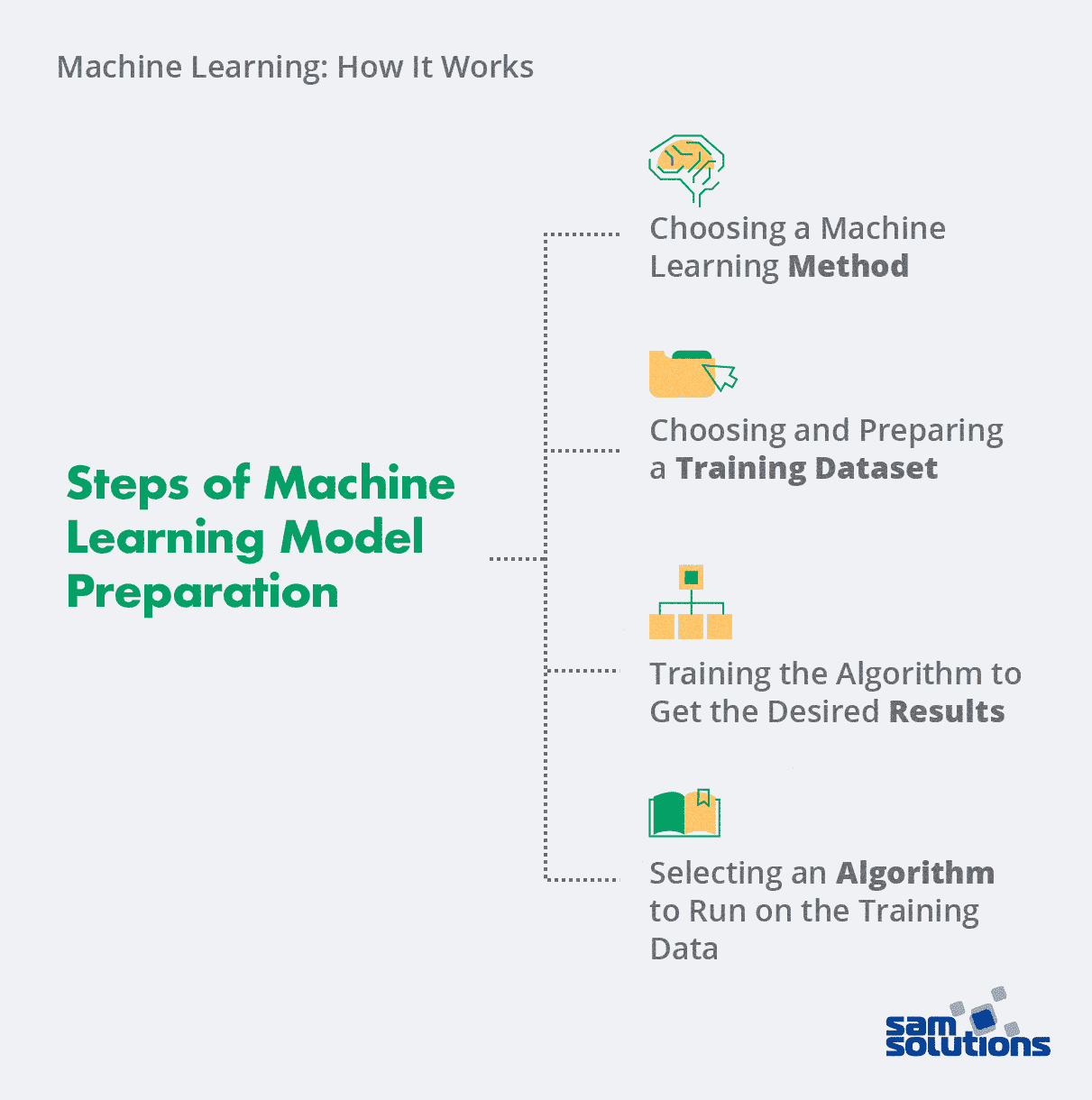 Steps-Machine-Learning-model-preparation-photo