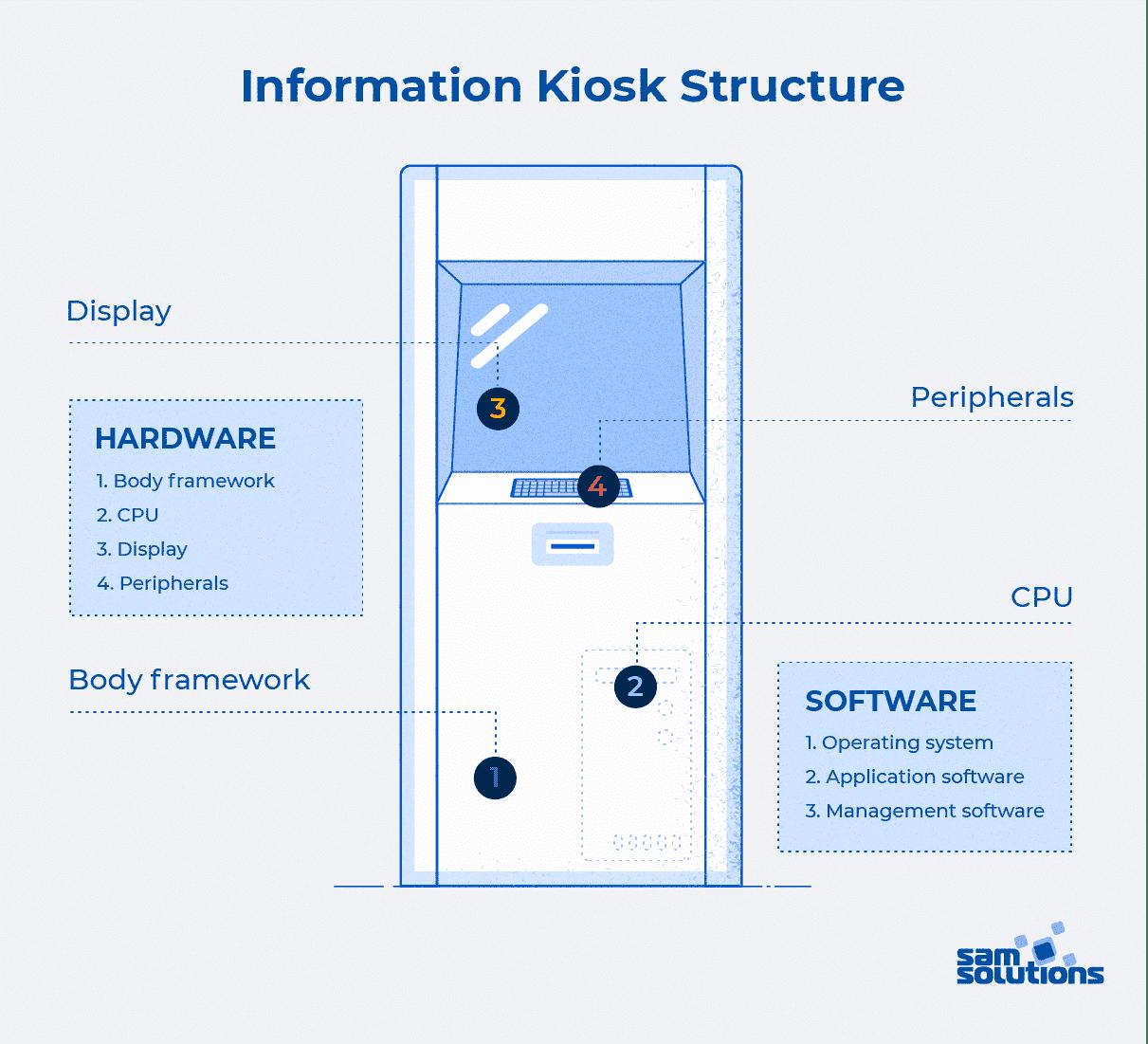 information-kiosk-strusture