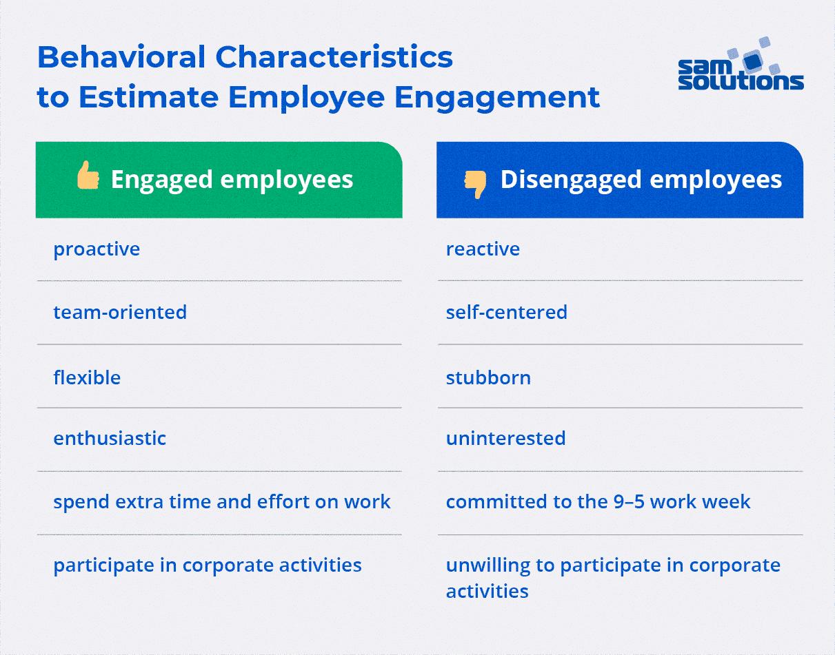 Engaged vs disengaged employees