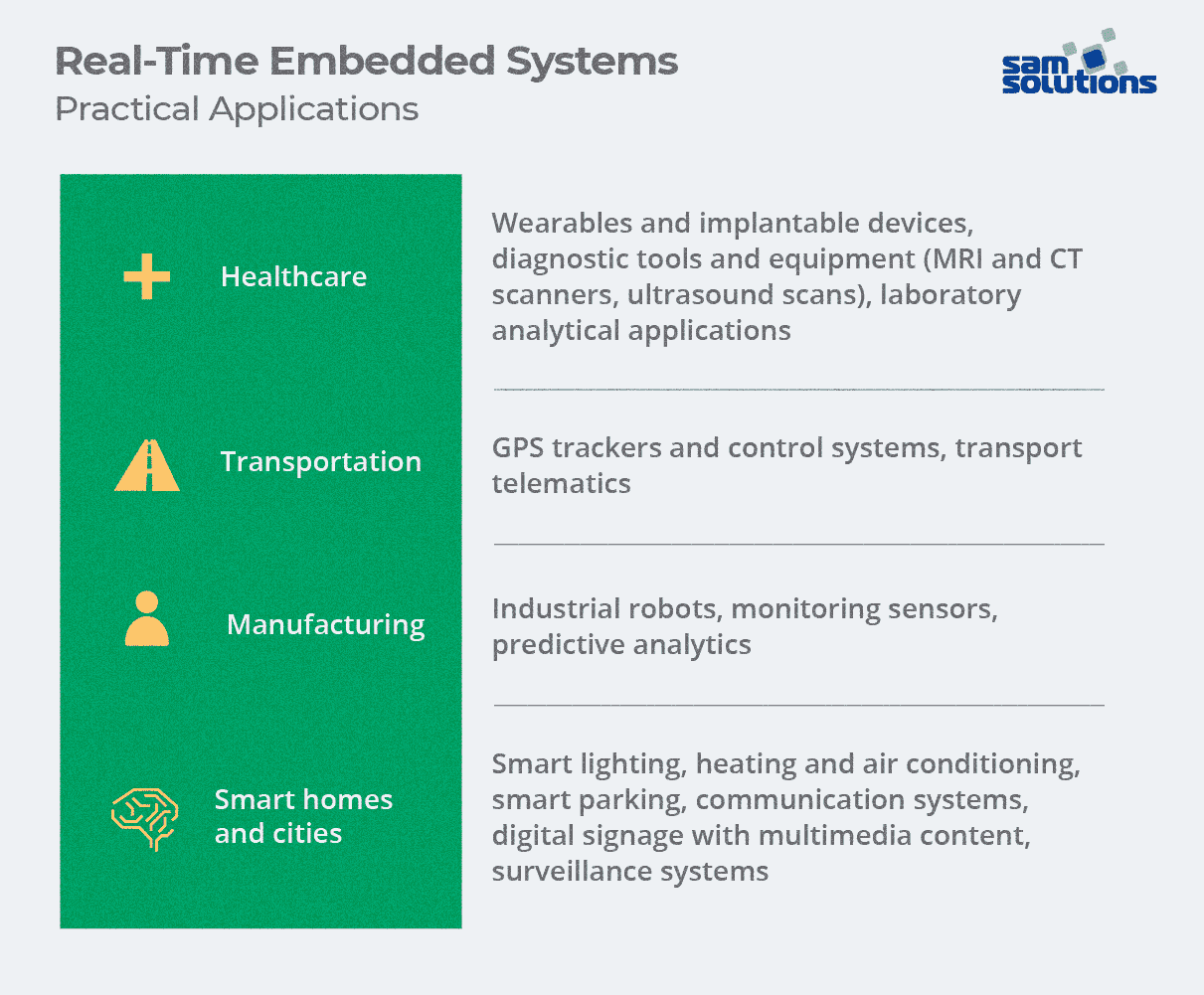 Real-time-embedded-system-use-cases