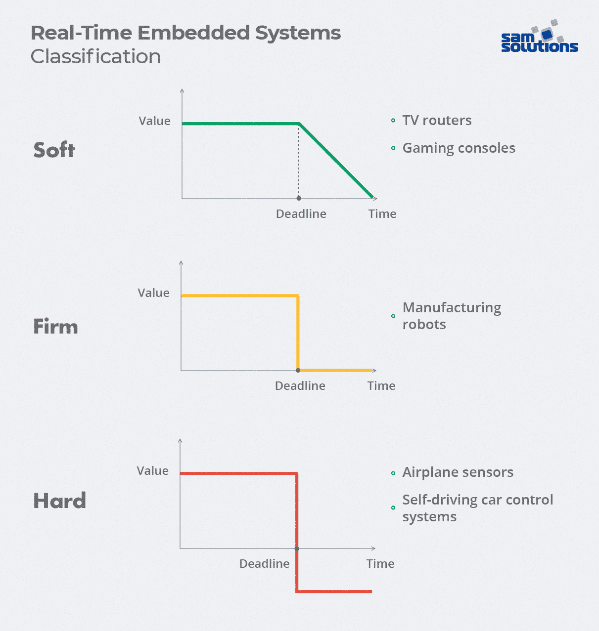 Real-time-embedded-system-categories