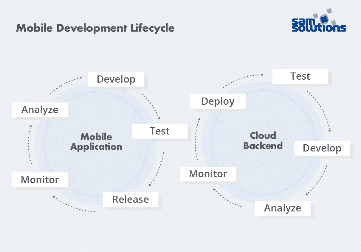 Mobile-development-cycle-photo