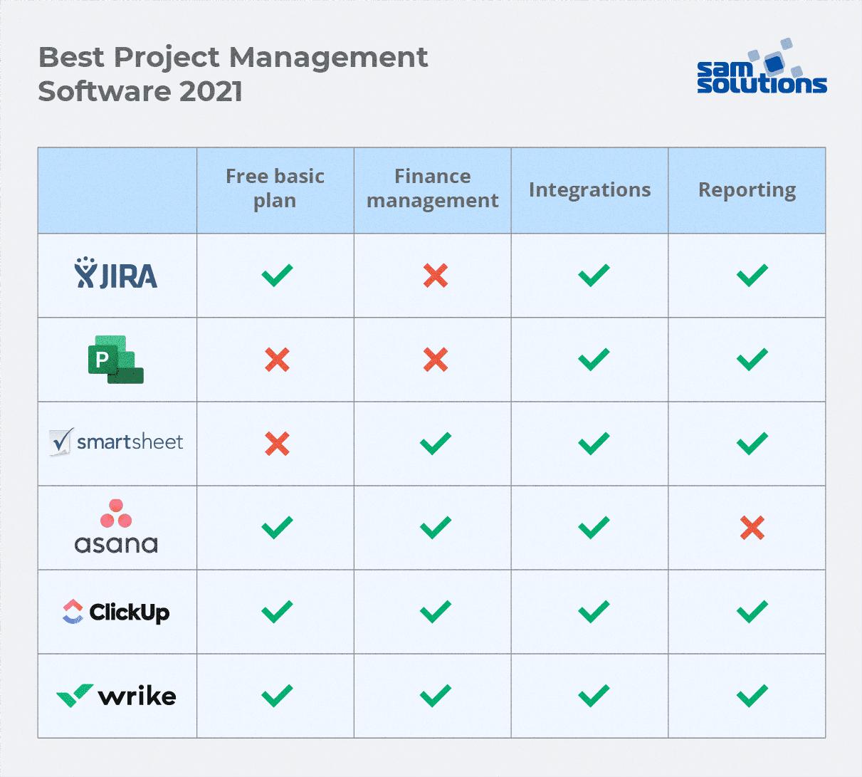 best-project-management-software