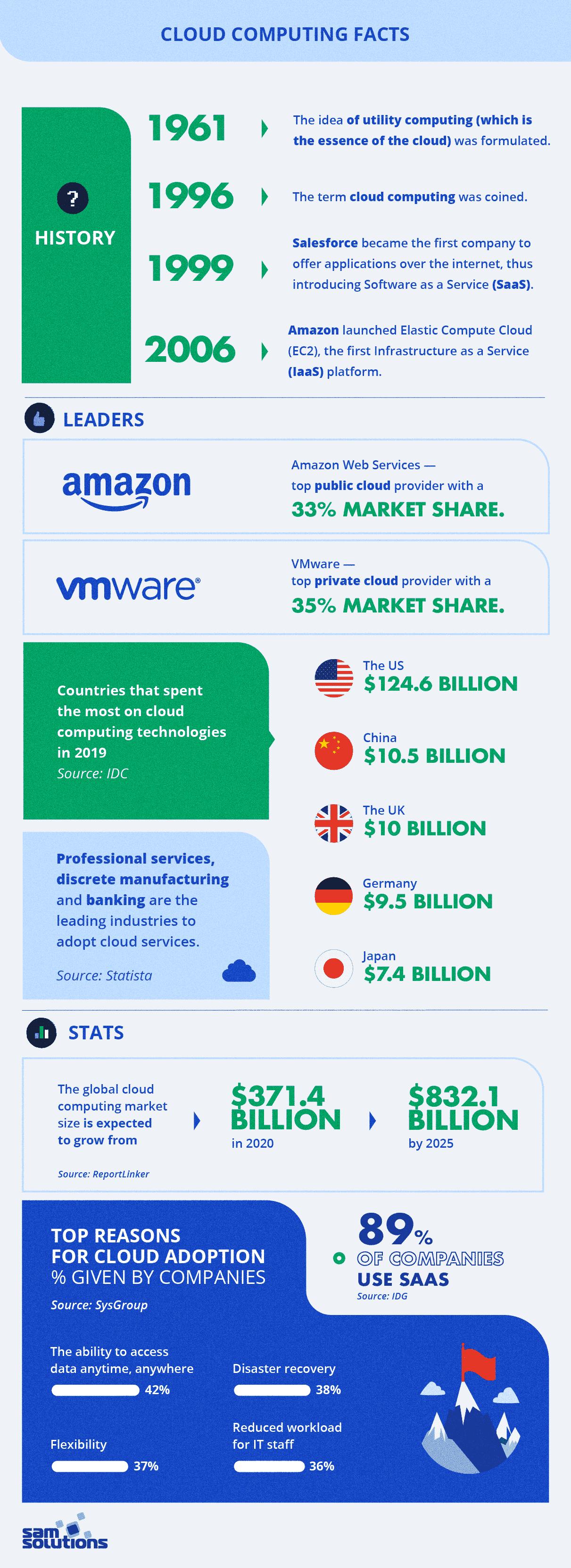 Cloud-computing-facts