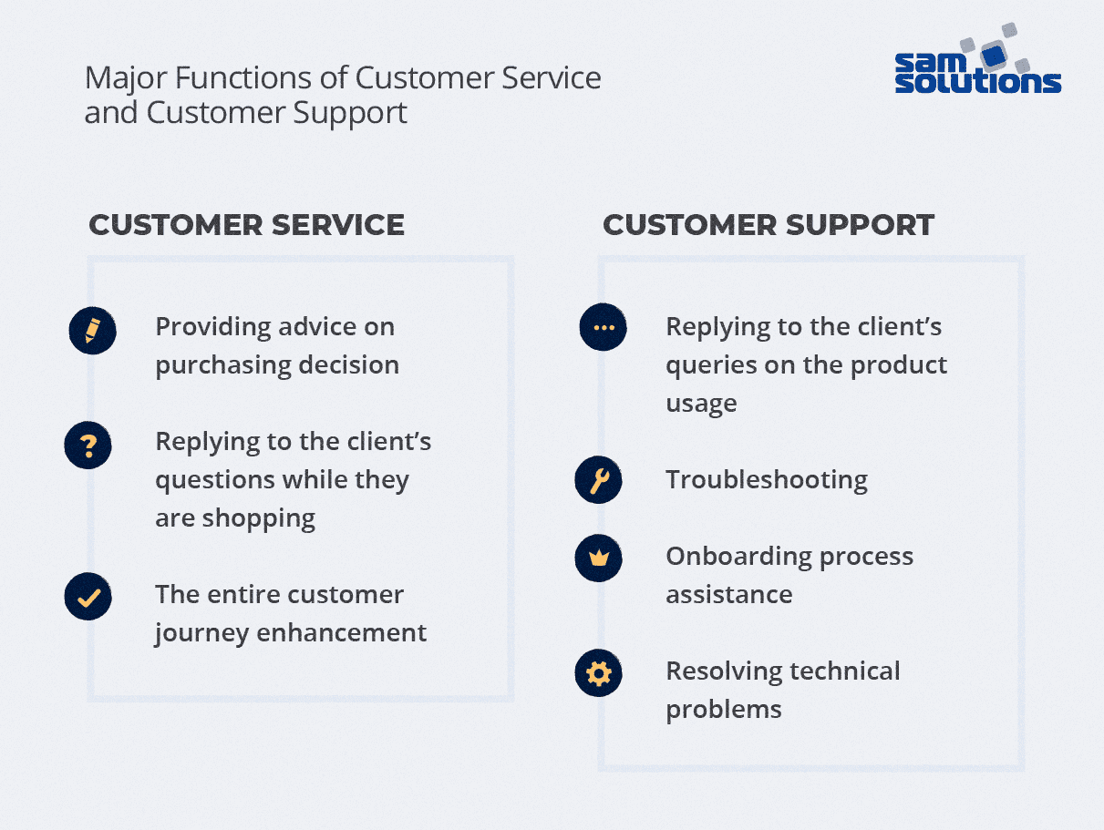 Functions-of-customer-service-customer-support