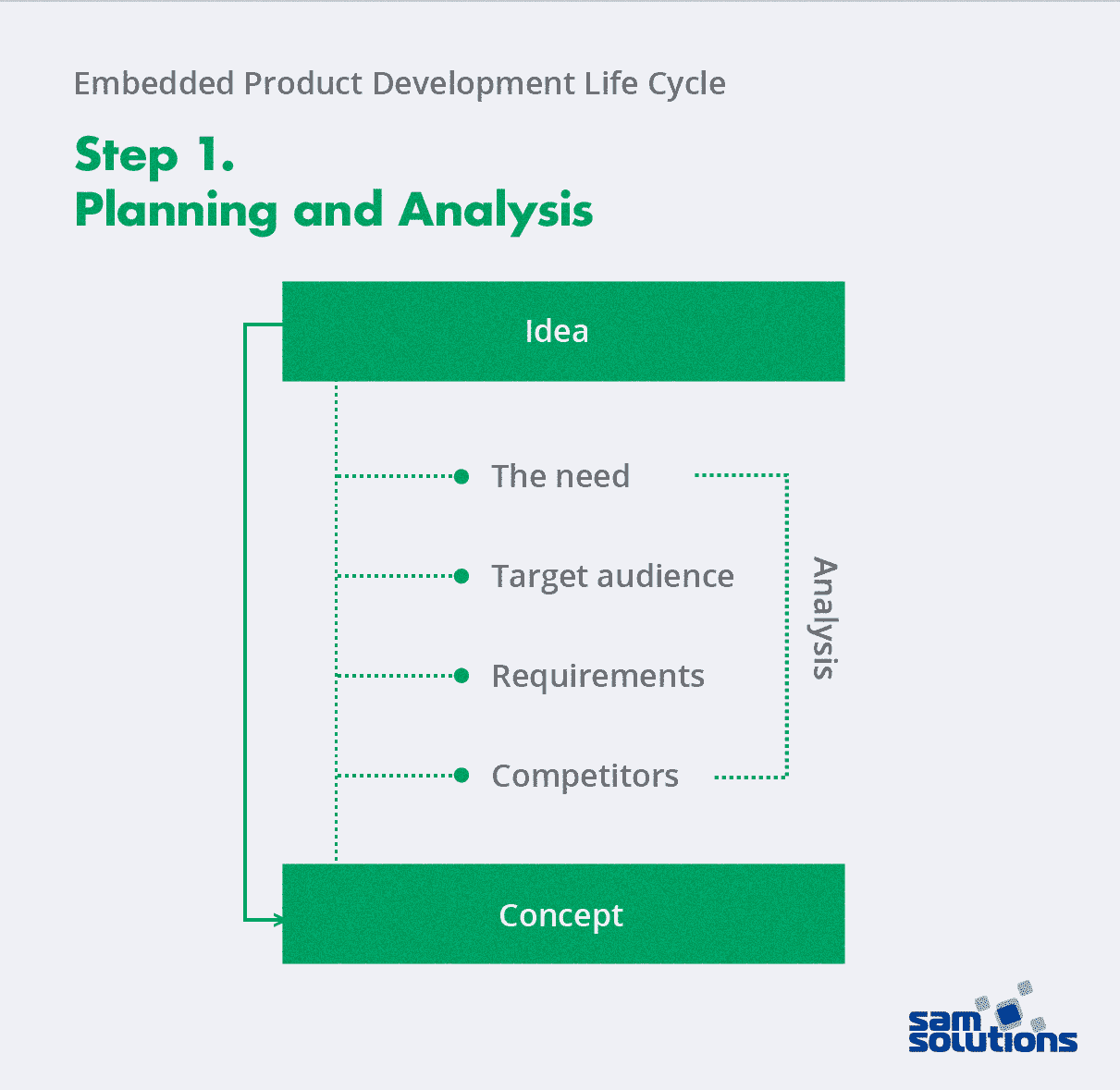 Planning and analysis