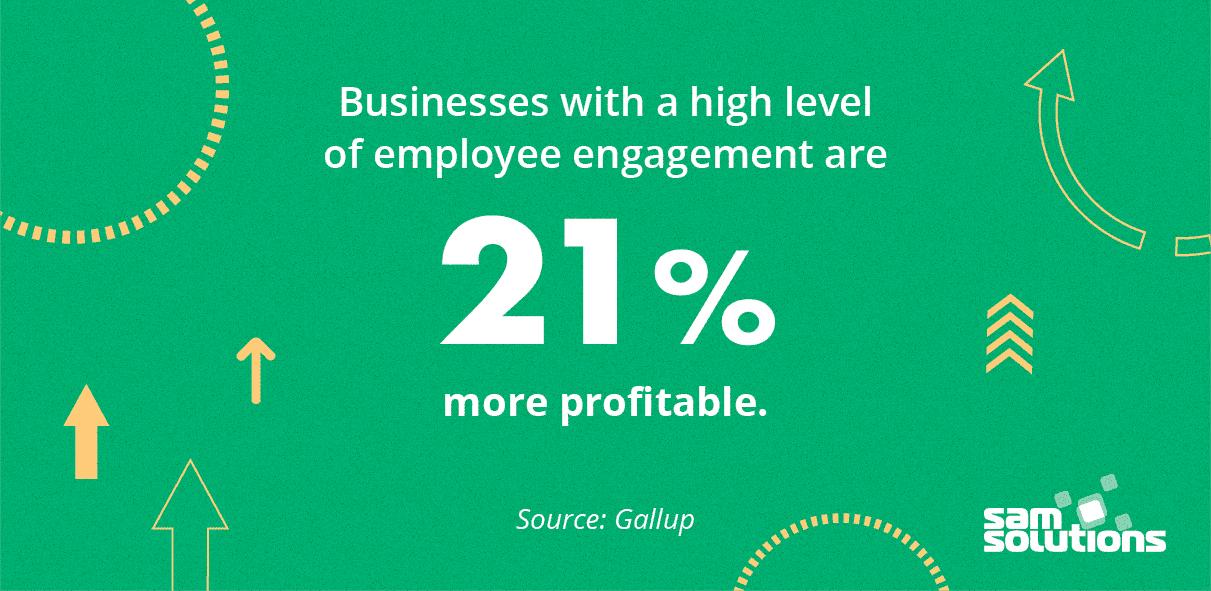 Employee engagement improves profitability