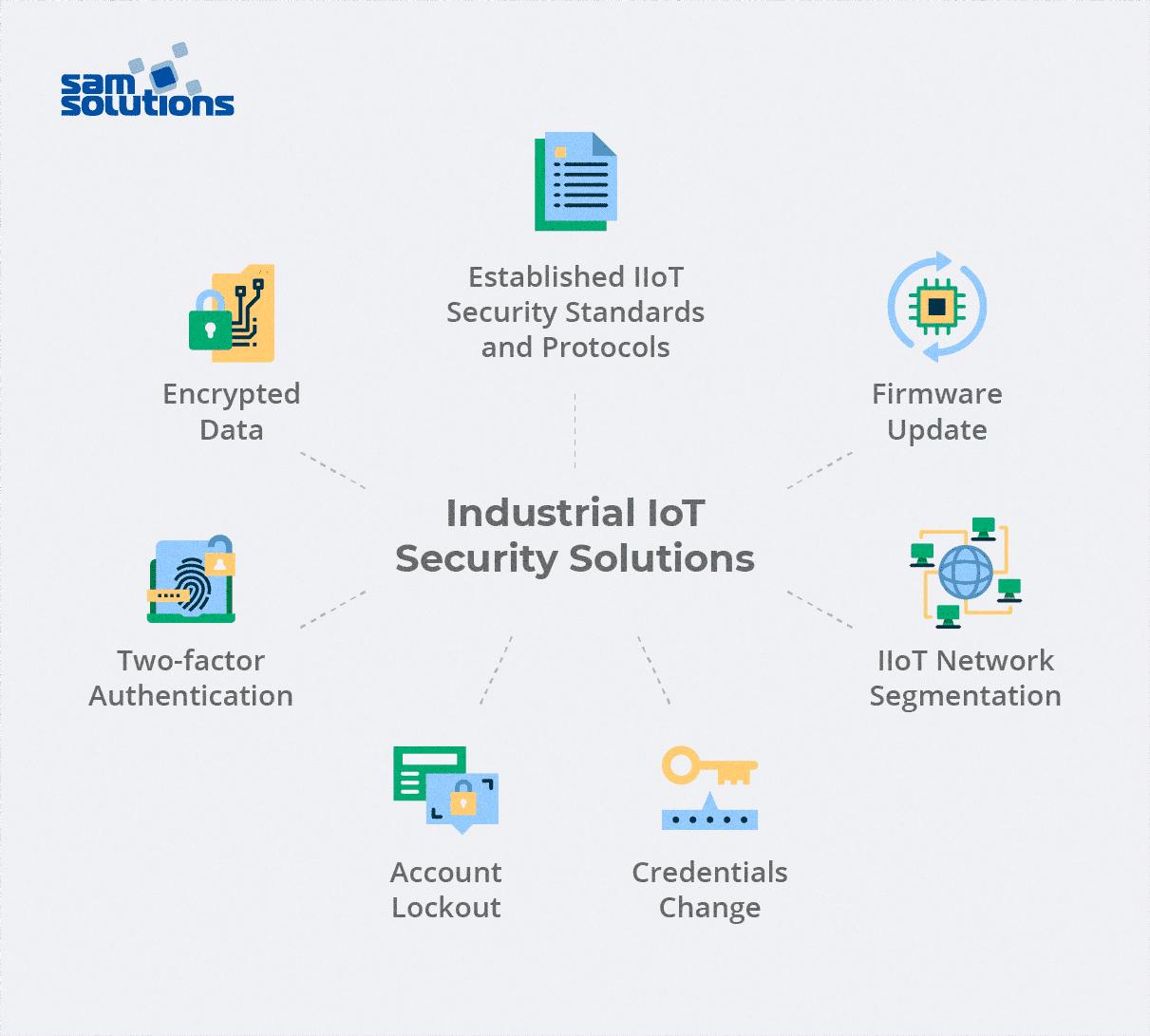 IIoT-security-solutions