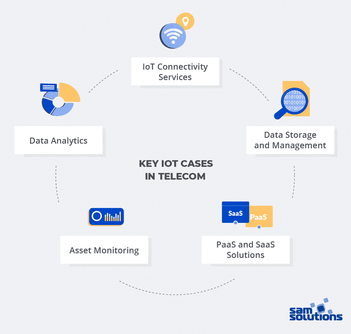 IoT-applications-in-telecom