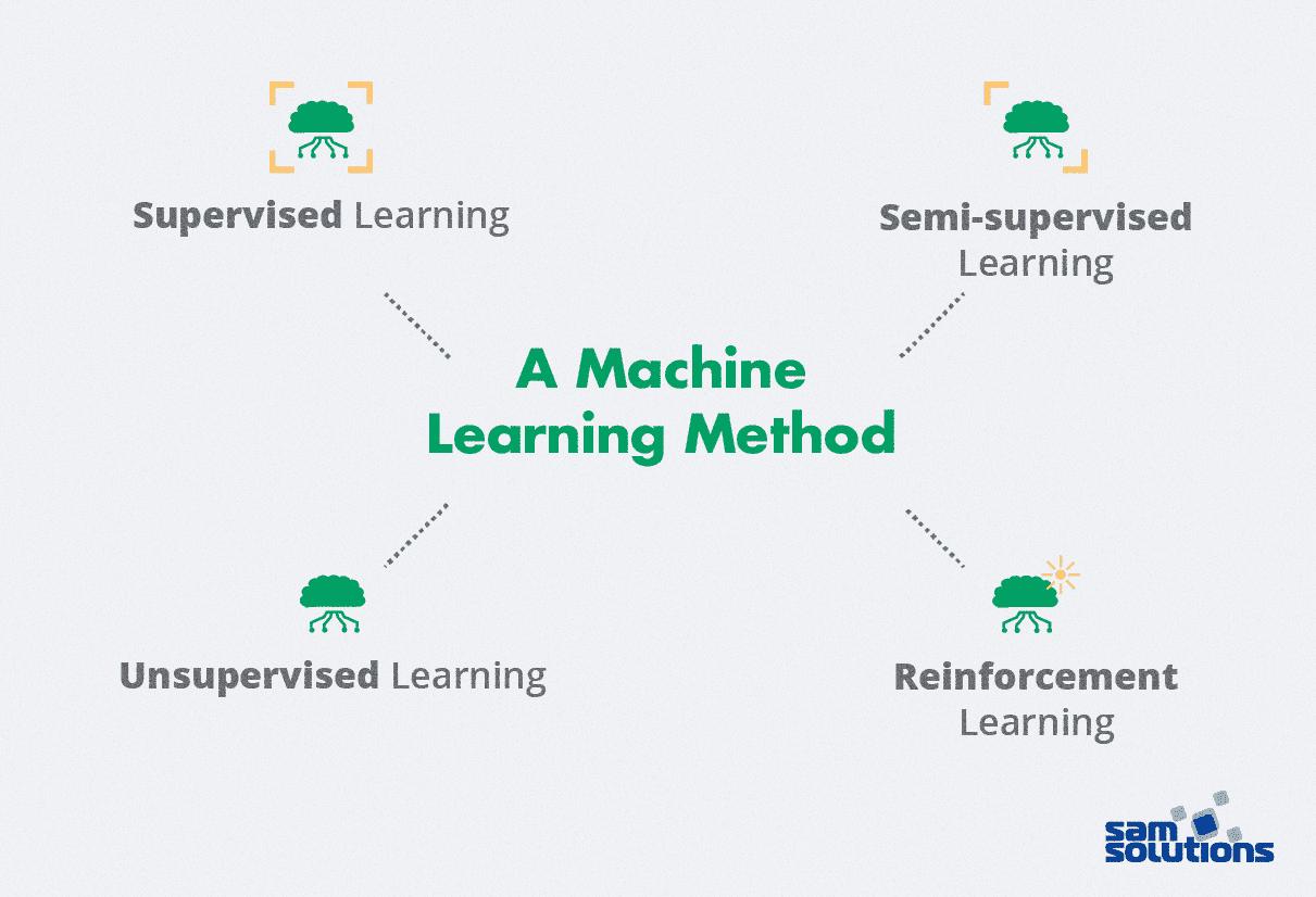 Machine-Learning-method-photo