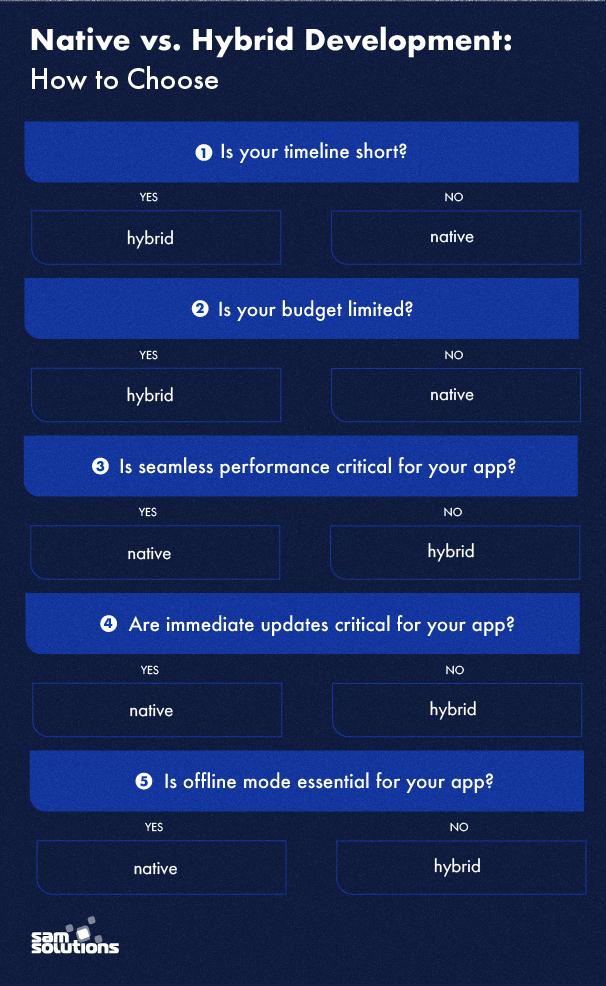 Native-vs-hybrid-mobile-app
