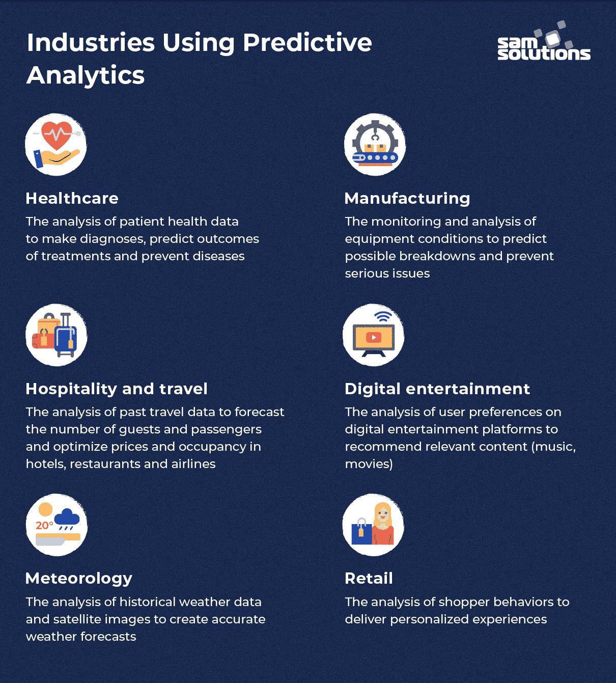 Predictive-analytics-use-cases