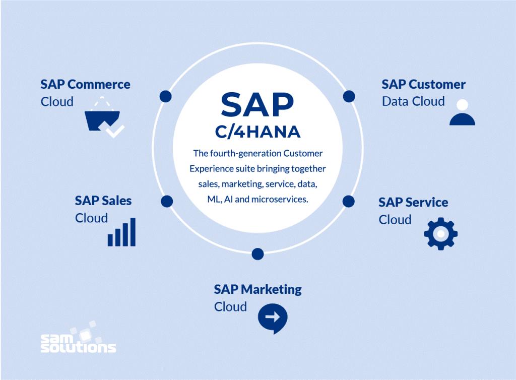 SAP-CX-products-image