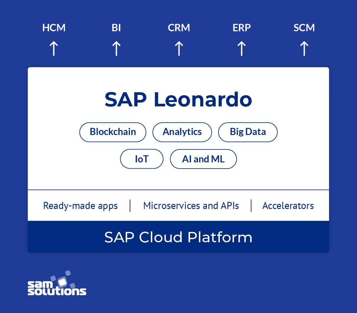 SAP-Leonardo-intelligent-technologies