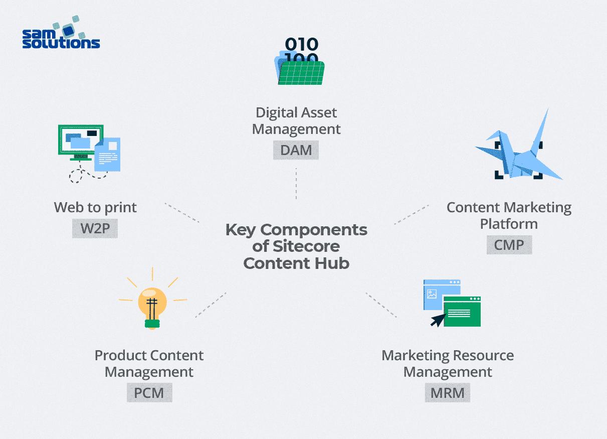 Components-of-Sitecore-Content-Hub