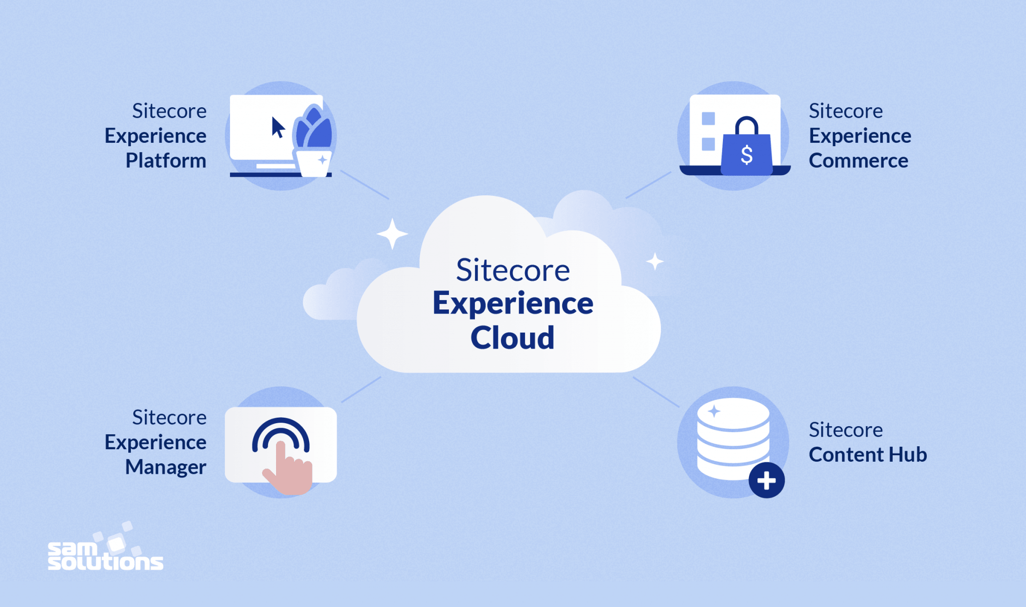 Sitecore-Experience-Cloud-components-image