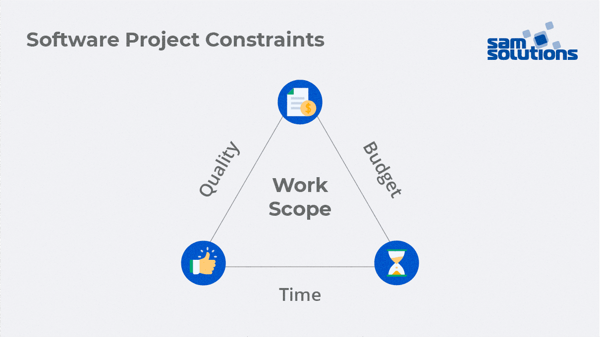 Software project constraints