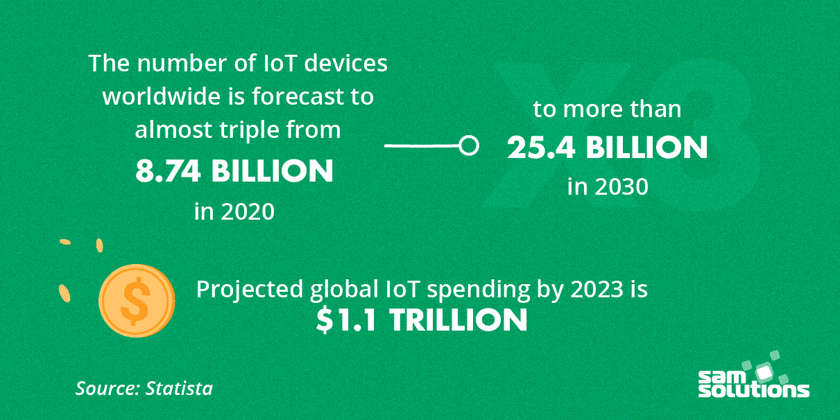 The Internet of Things continues to build up its presence