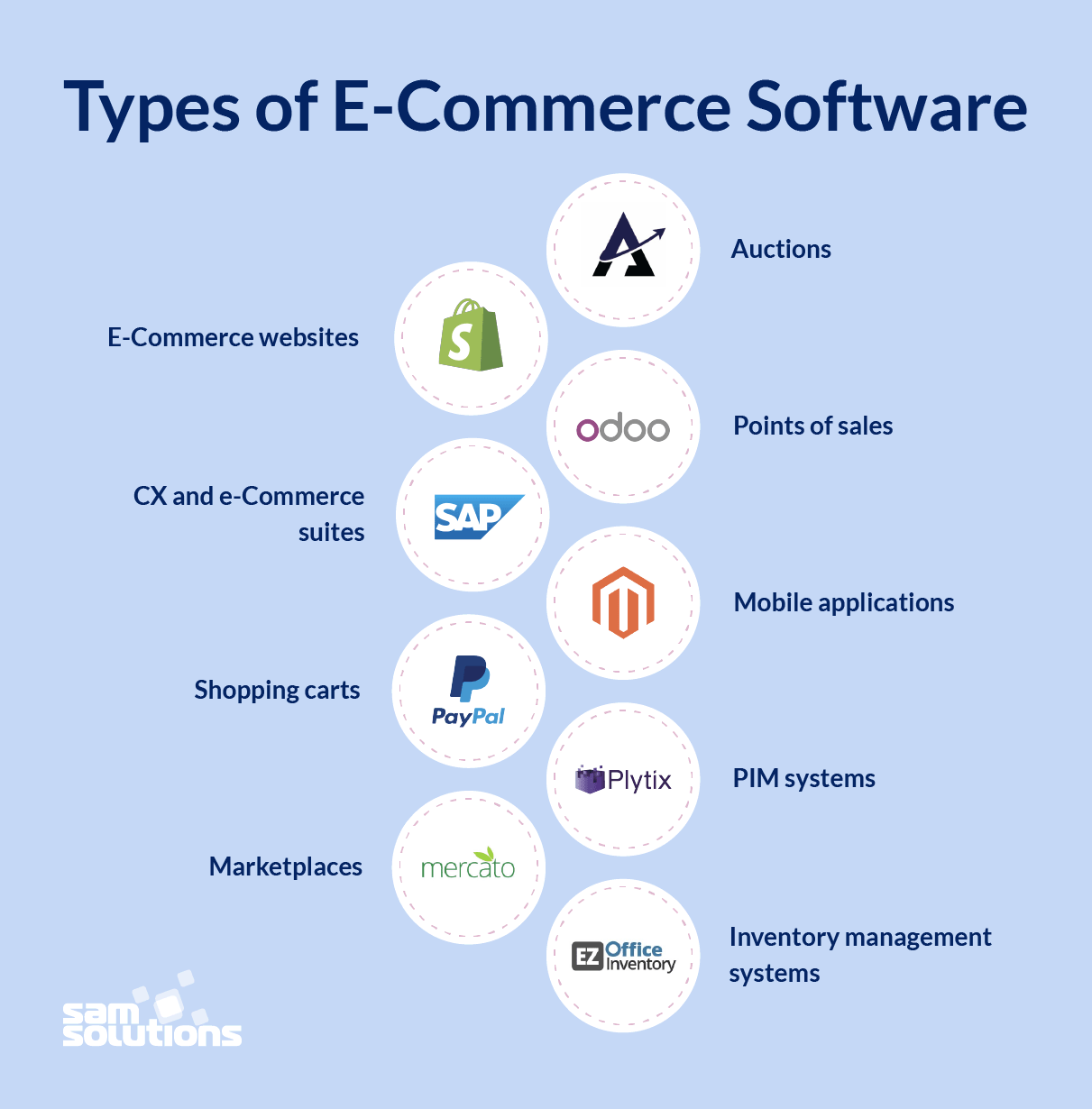 Types-of-e-commerce-software-photo