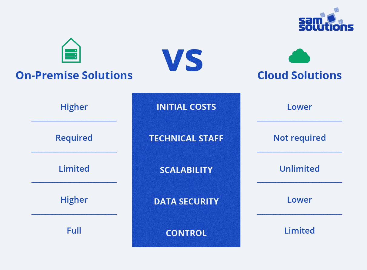 on-premise-vs-cloud-comparison