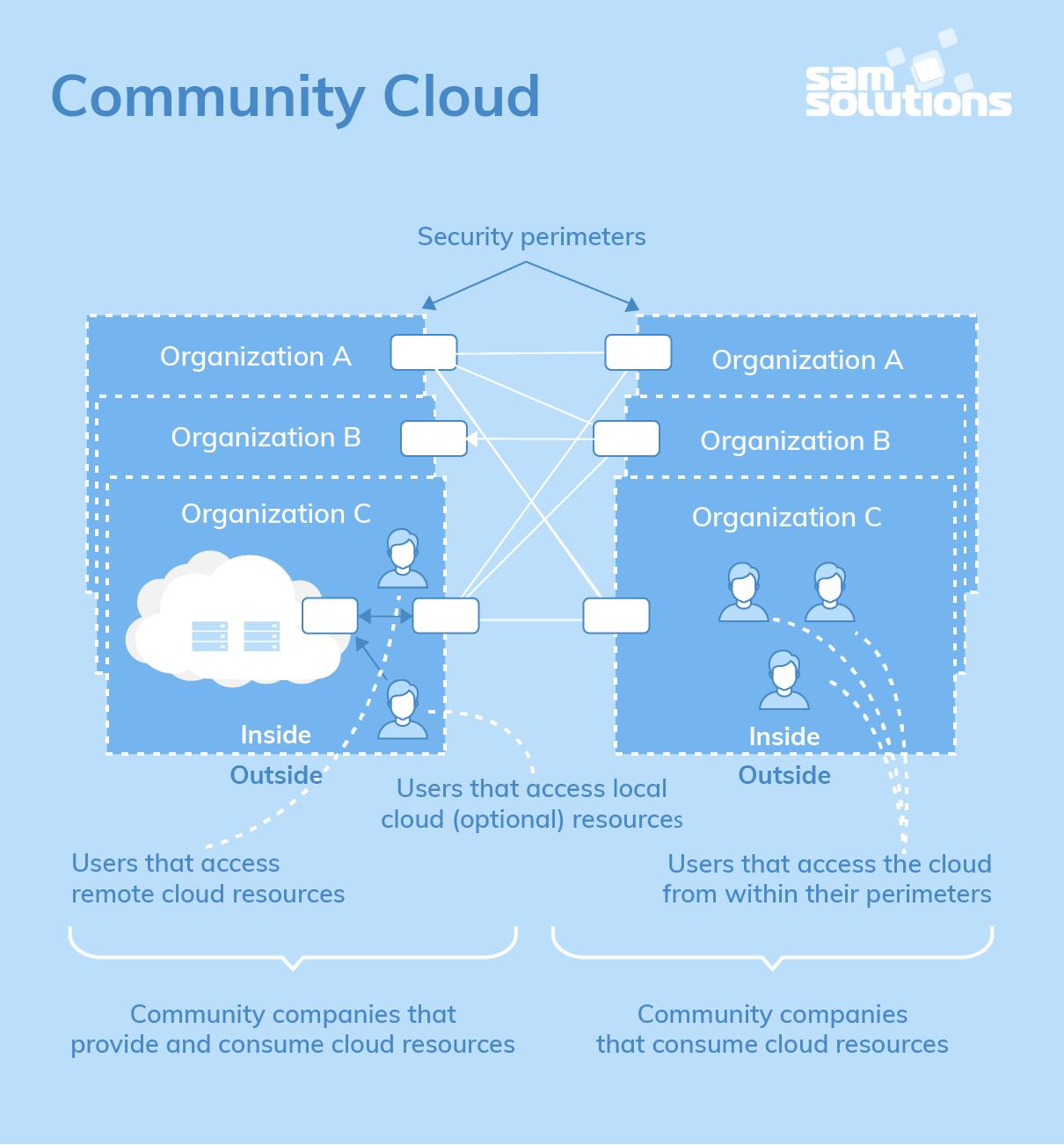 Community–Cloud–Deployment-Model–image