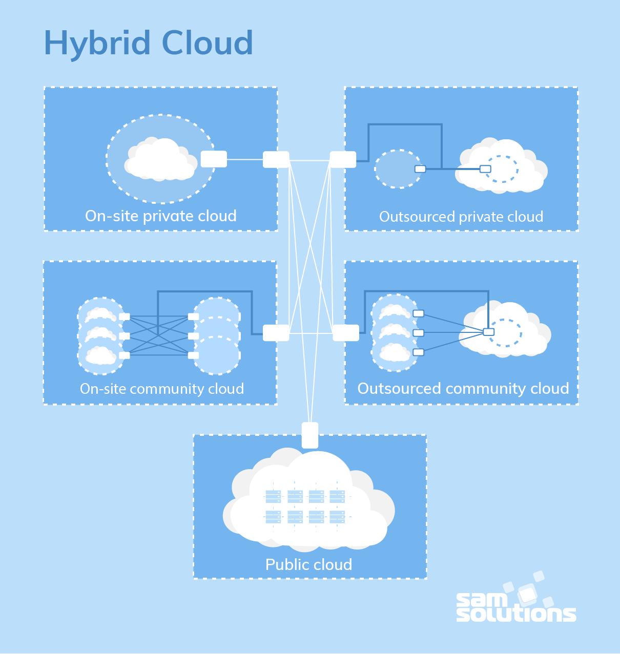 Hybrid-Cloud-Deployment-Model-image