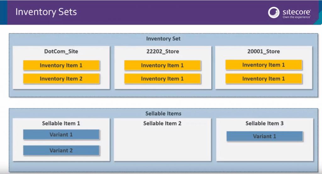 Sitecore-XC-inventory-management-image