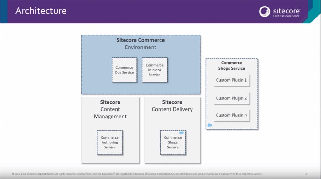 Sitecore-XC-microservices-architecture-image