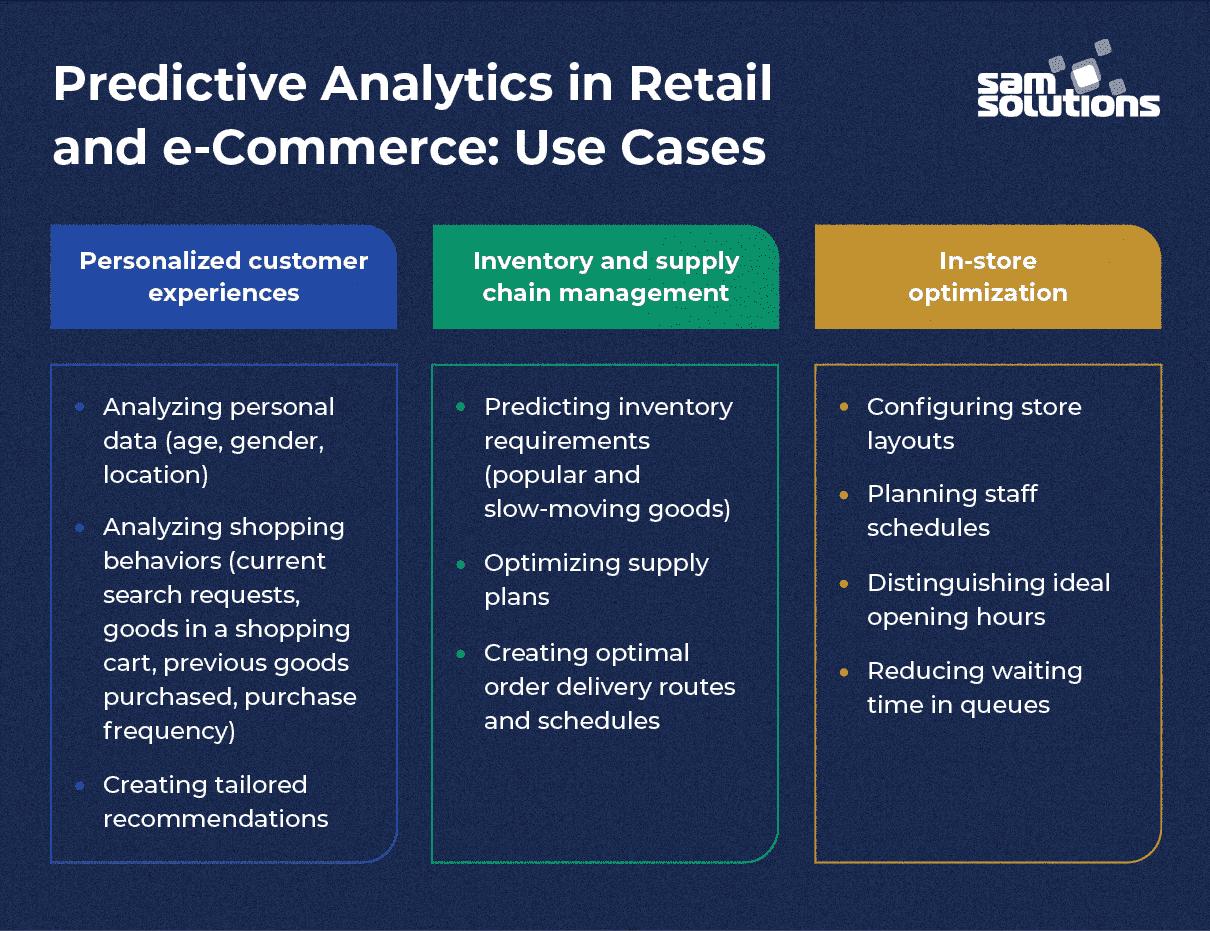 Predictive-analytics-ecommerce-retail