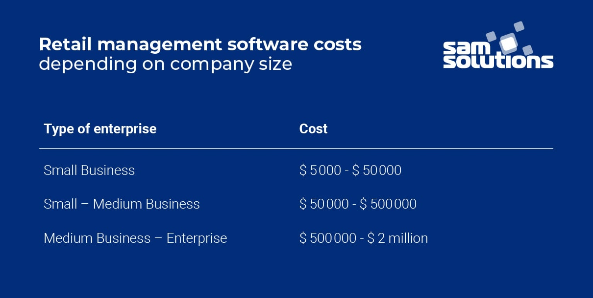 Retail-software-cost
