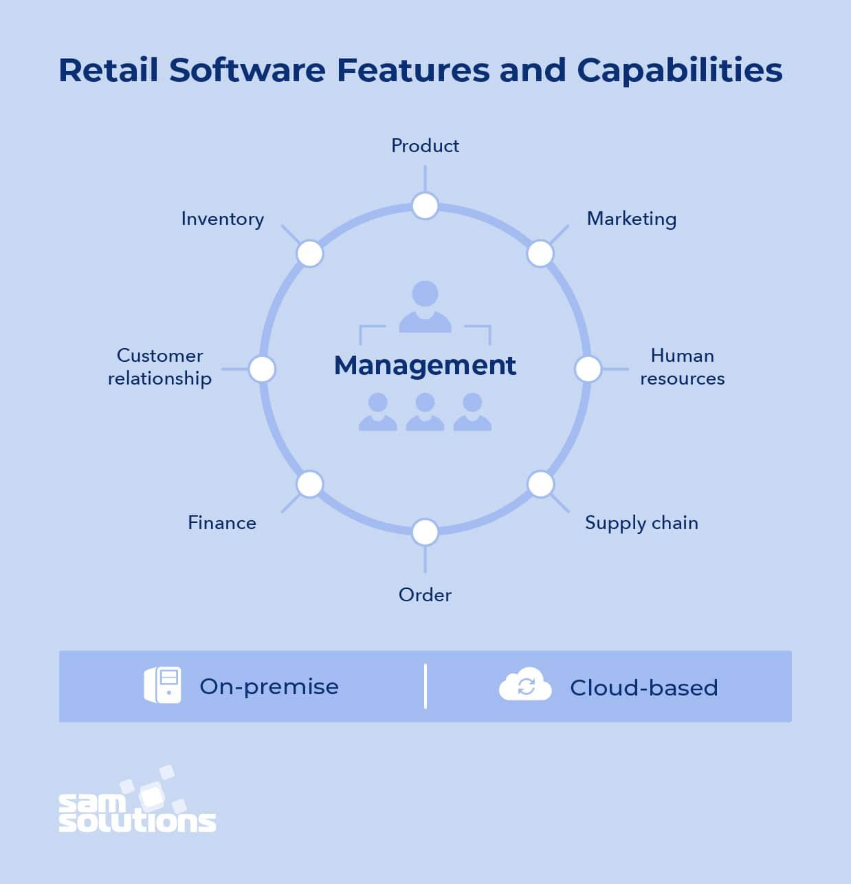 Retail-software-capabilities