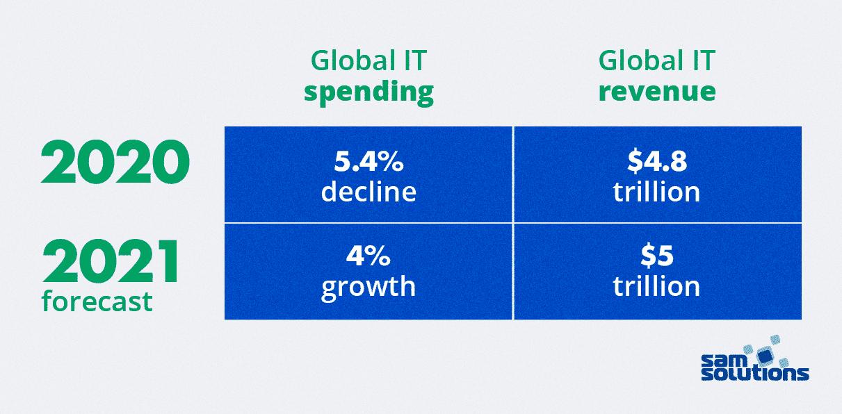 Growing-IT-sector-software-development-trends