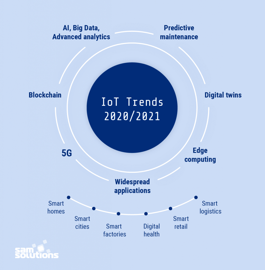 Internet-of-Things-trends-2020-2021