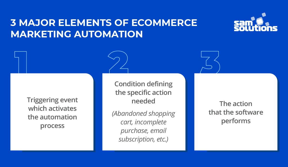 Three-elements-of-ecommerce-marketing-automation