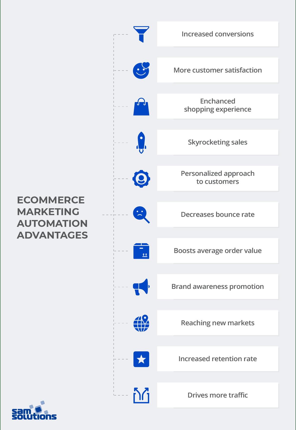 Ecommerce-automation-advantages
