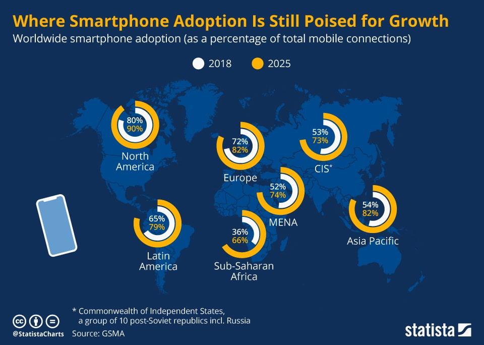 Smartphone-adoption-globally-image