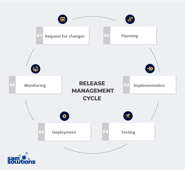 what-is-release-management
