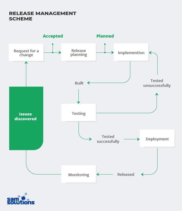 release-management-scheme