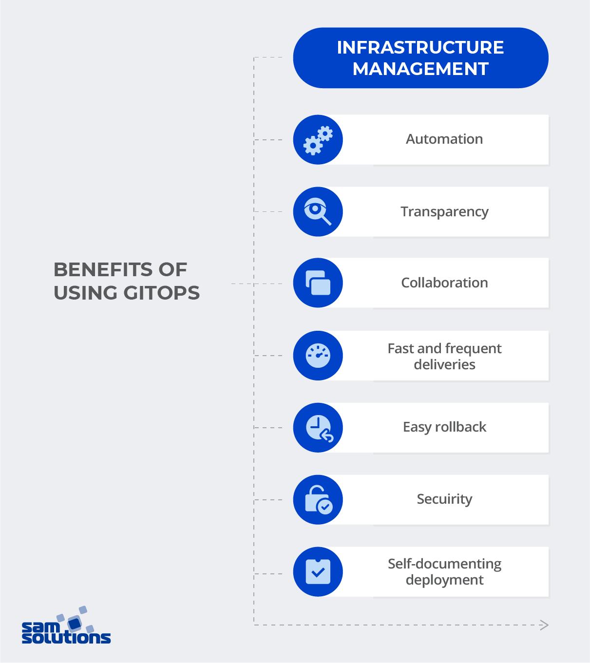 Benefits of using GitOps