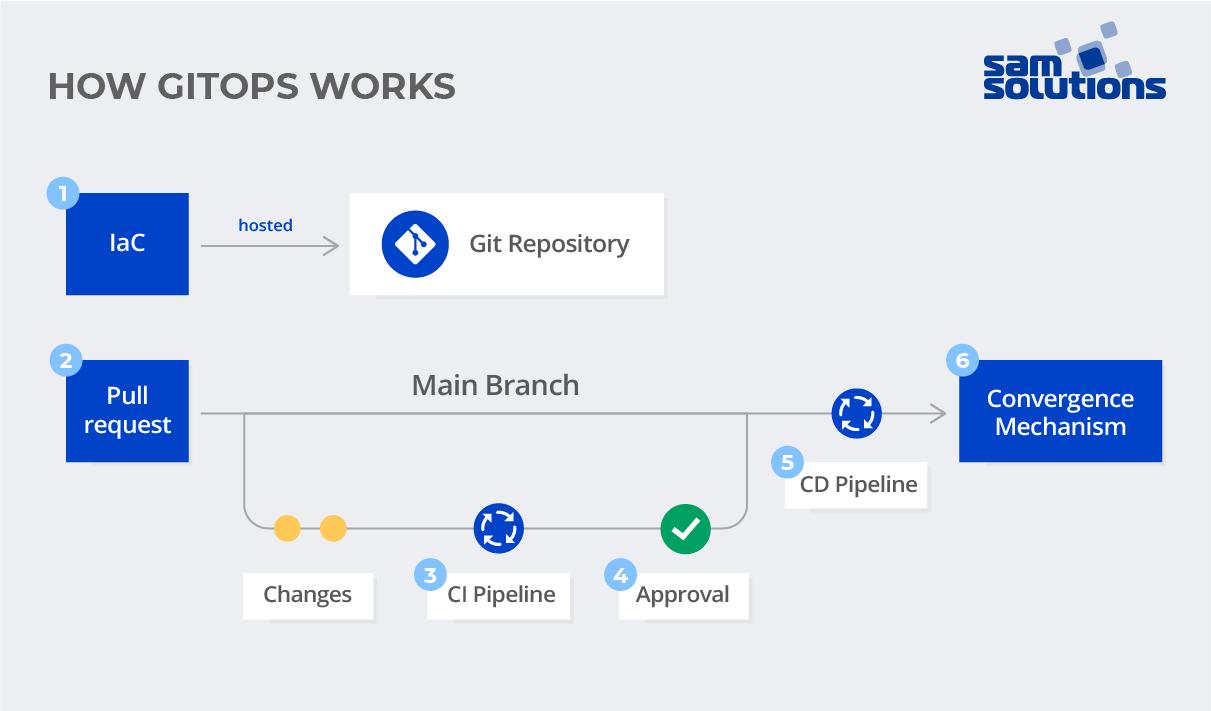 How GitOps works