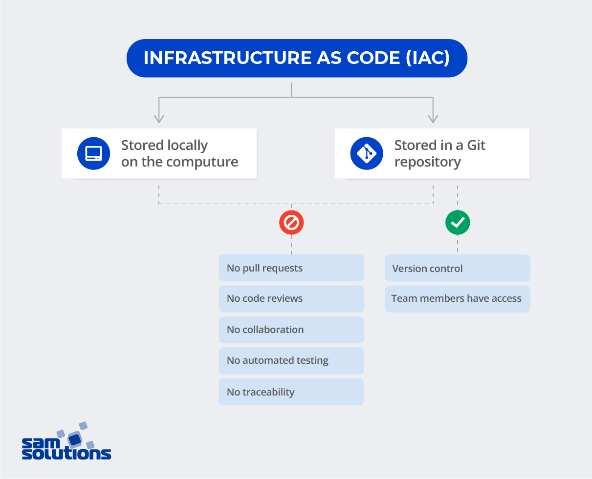 IaC Infrastructure as Code
